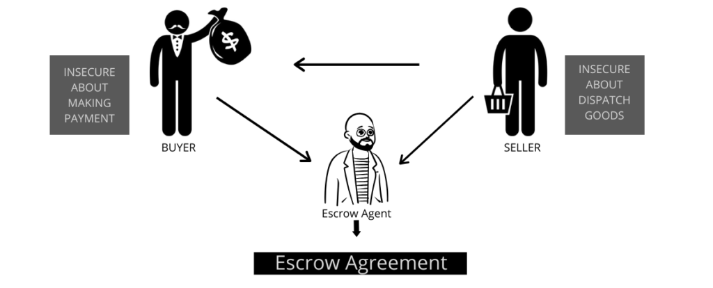 escrow account agreement definition