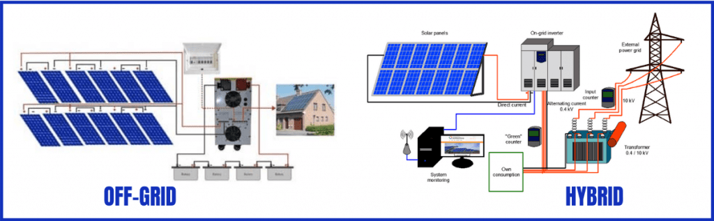 Solar Panel Power Plant Business