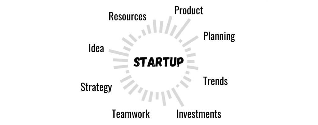Business startup kaise shuru kare